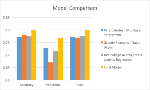 The above graphic shows the accuracy, precision, and recall values of our 3 different tested models as well as our final model's performance on the test dataset.