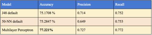 Note: ZeroR achieved 64.9203 % accuracy.
