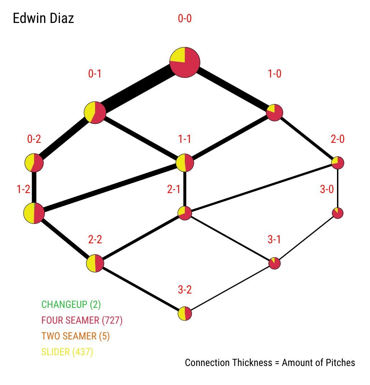 Examining the Unusual 2019 Season for Edwin Diaz